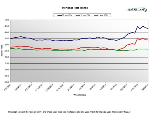 MortgageRates-July2013