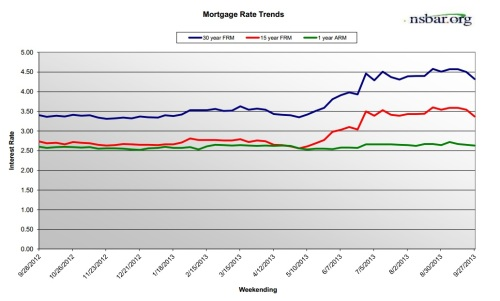 MortgageRates-Sep2013