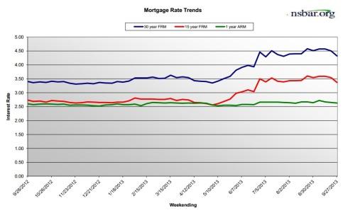 MortgageRates-Sep2013
