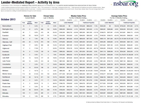 Lender-SalesActivity-Oct2013-NS