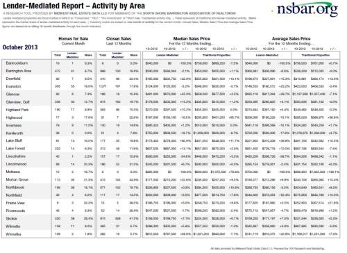 Lender-SalesActivity-Oct2013-NS