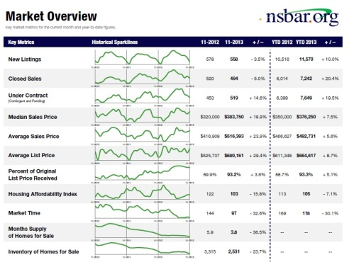 NorthShore MarketSummary-Nov2013